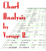 Chart Analysis by Verner B.
